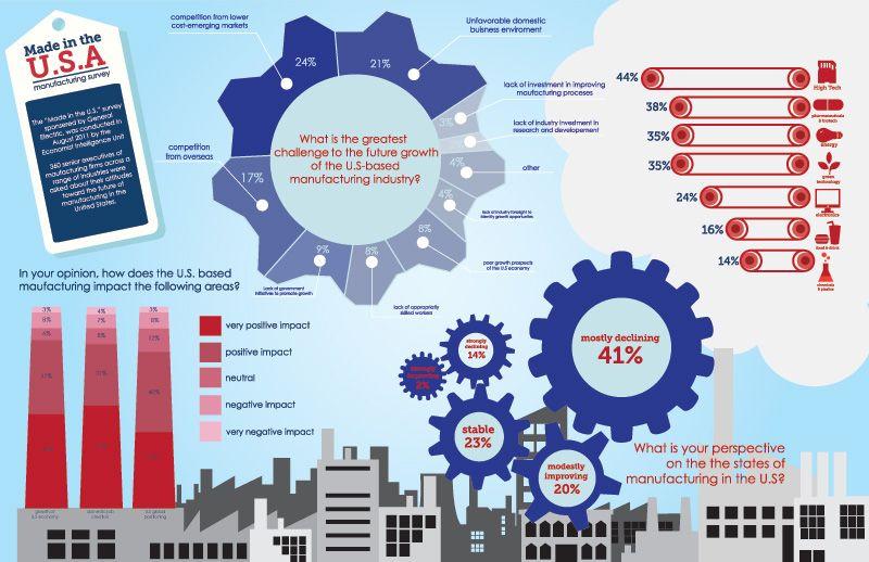 USA Manufacturing Survey Job shop, Machine shop