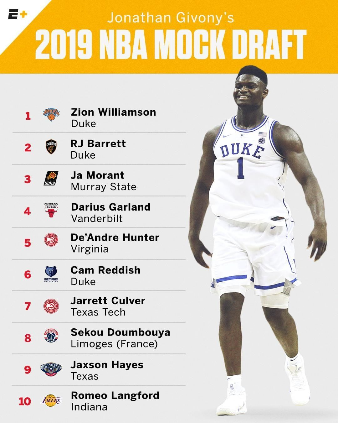 "espn on Instagram ""Zion is the first player off the"