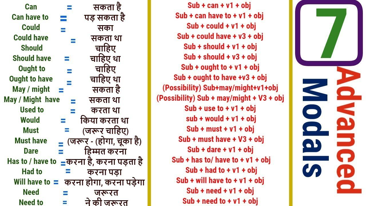 English Grammar Lessons For Beginners In Hindi Full Modal Verbs With Examples In Hindi Http Learn English Words Grammar Lessons English Vocabulary Words [ 720 x 1280 Pixel ]