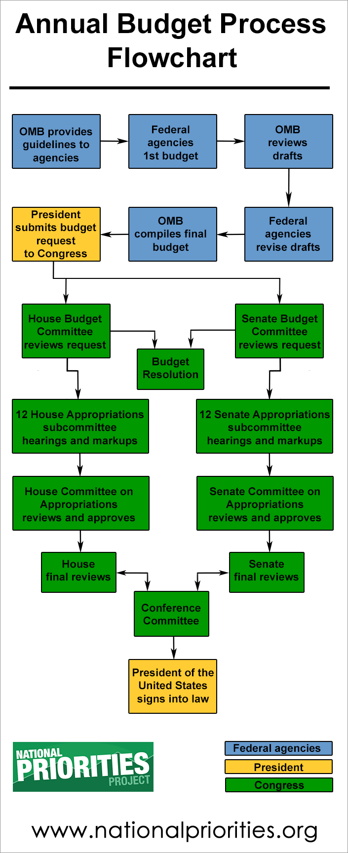 annual budget process flowchart esteban agosto reid economics and
