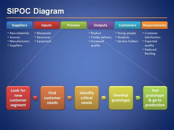 Sipoc Diagram Suppliers Inputs Process Outputs Customers