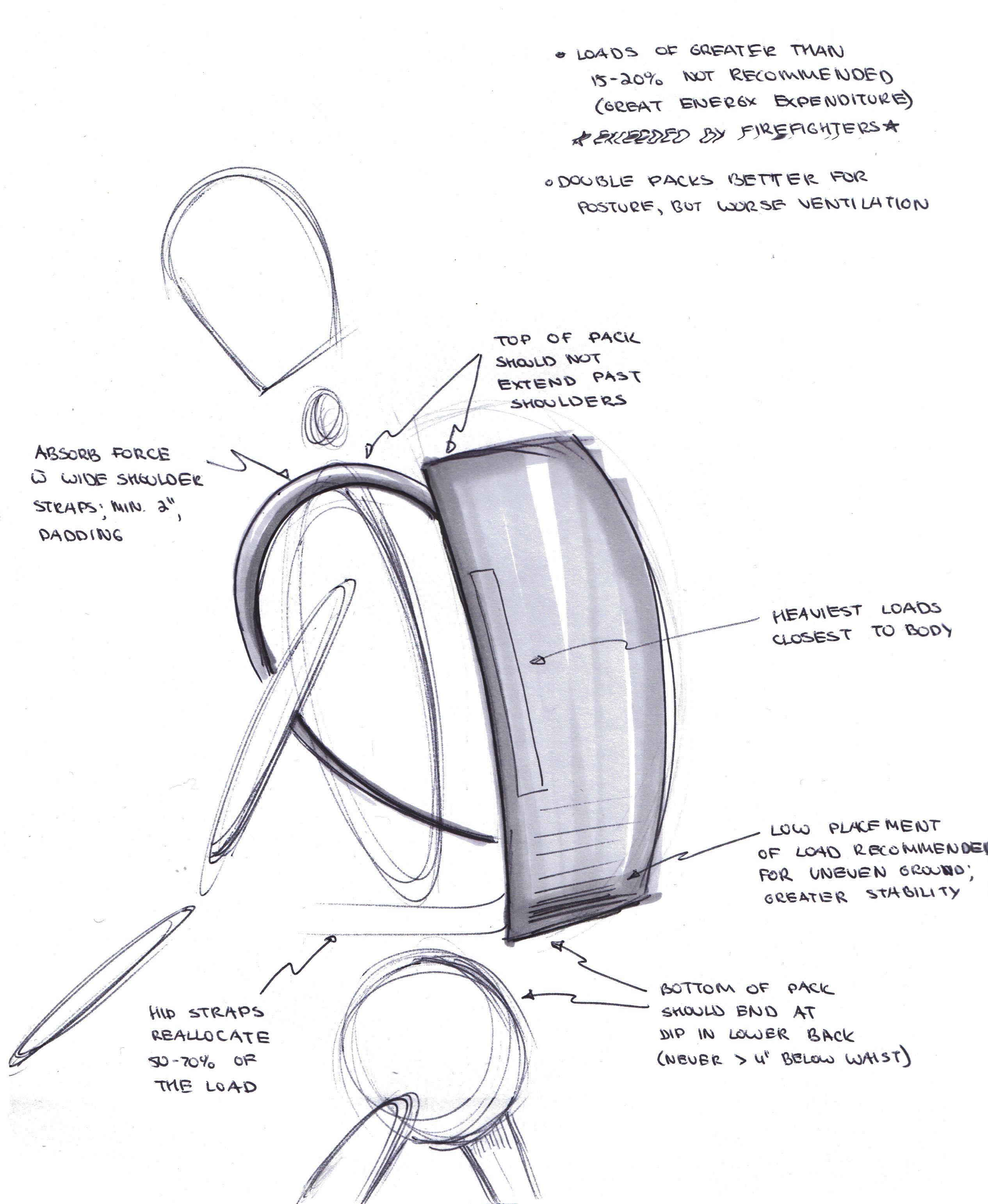 Ergonomics Of A Rucksack