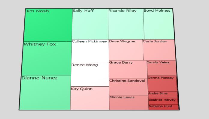 microsoft chart template