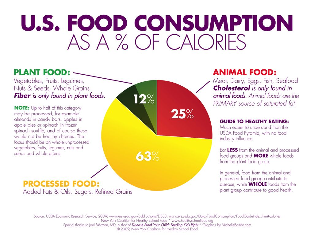 Us food consumption as a of calories healthy eating food consumption as a percent of calories nvjuhfo Gallery