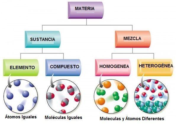 BLOG DEL DEPARTAMENTO DE CIENCIAS Y TECNOLOGÍA  SUSTANCIAS PURAS Y - new tabla periodica de los elementos gaseosos