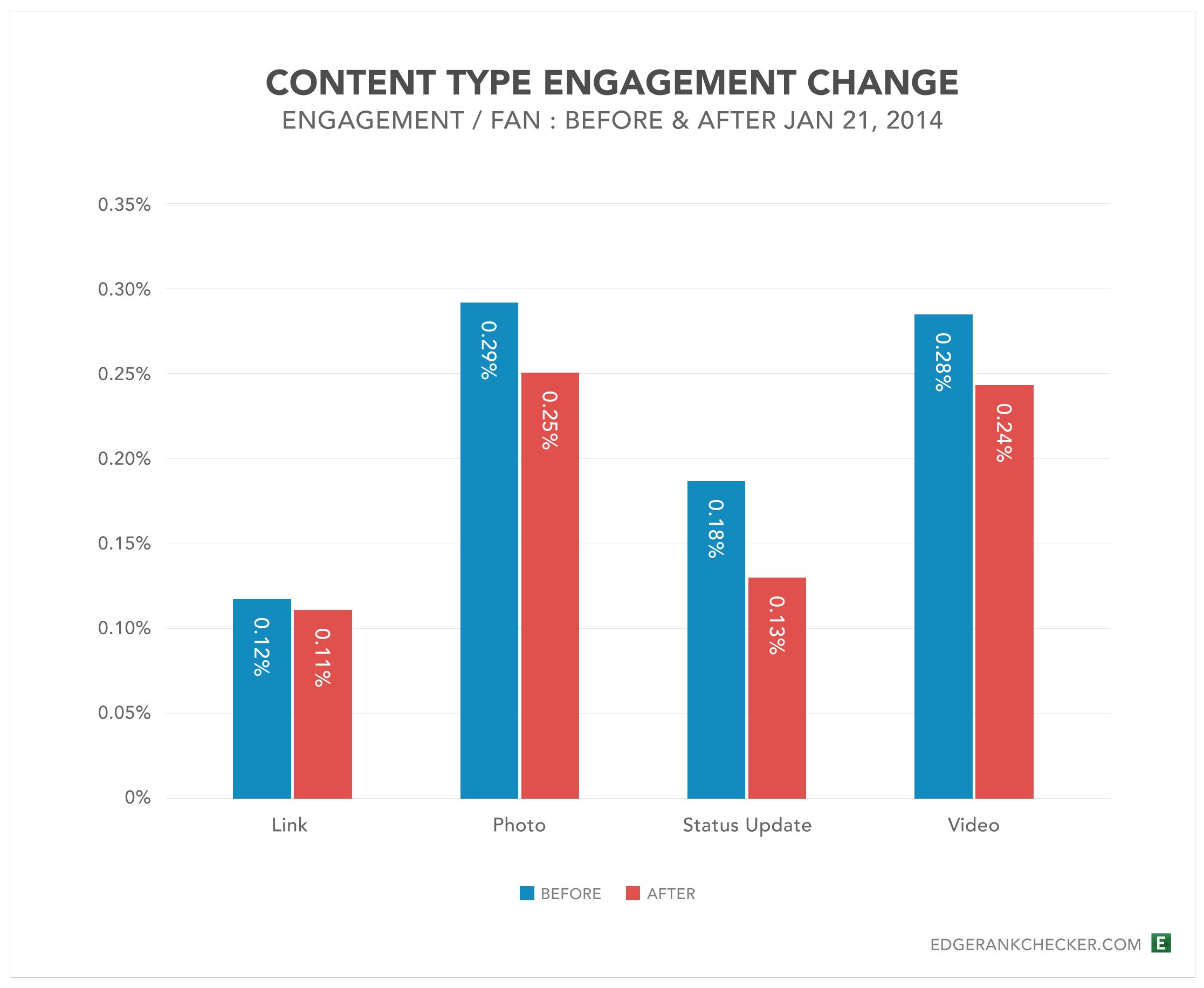 Facebook Videos erzielen die höchste Reichweite. Fotos die beste Interaktionsrate.