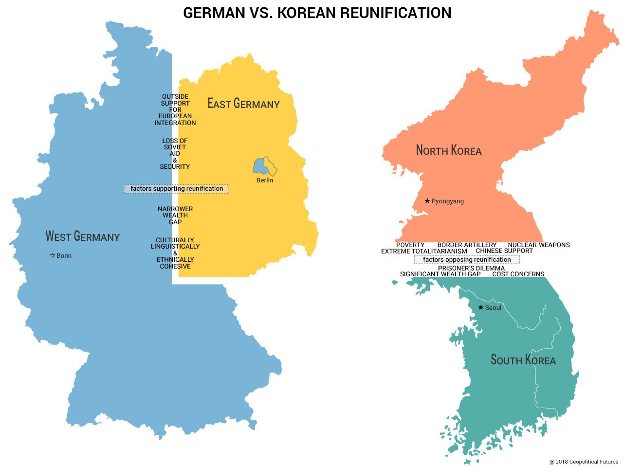 Why Korea Can T Replicate Germany S Reunification Korea Korean