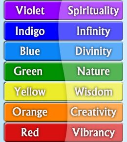 meaning of the colors of the rainbow | rainbow colors | pinterest