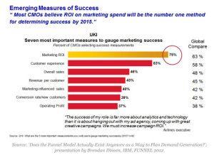 Digital Advertising Analytics 2.0 - A Primer