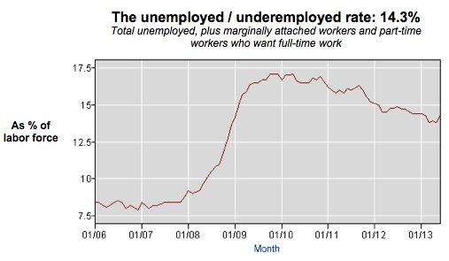 Why The Real Unemployment Rate Is Higher Than You Think With Images Unemployment Rate Unemployment Thinking Of You
