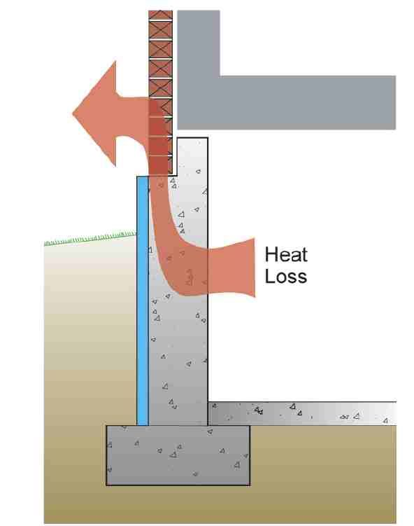 This Drawing Illustrates Why Exterior Basement Wall Insulation Is Incompatible With Brick Veneer Basement Walls Insulating Basement Walls Basement Insulation
