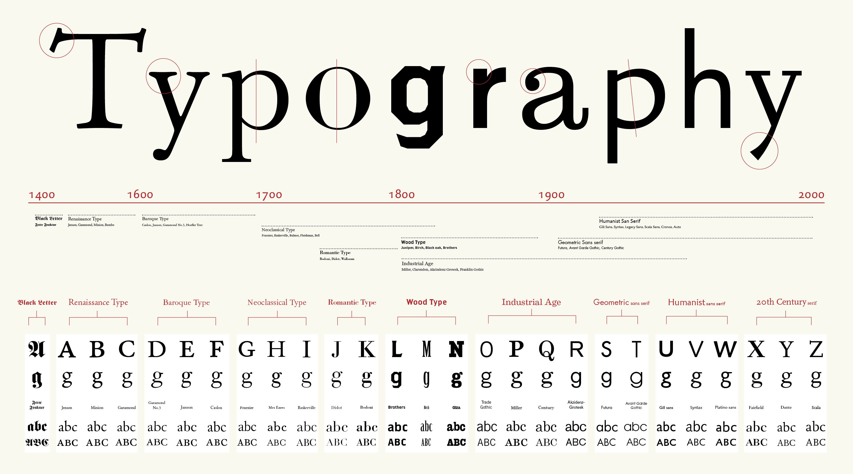 Typography - Lessons - Tes Teach