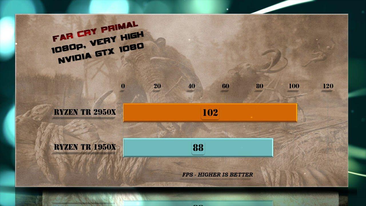 Ryzen Threadripper 2950X vs Ryzen TR 1950X | Gaming Tests Review