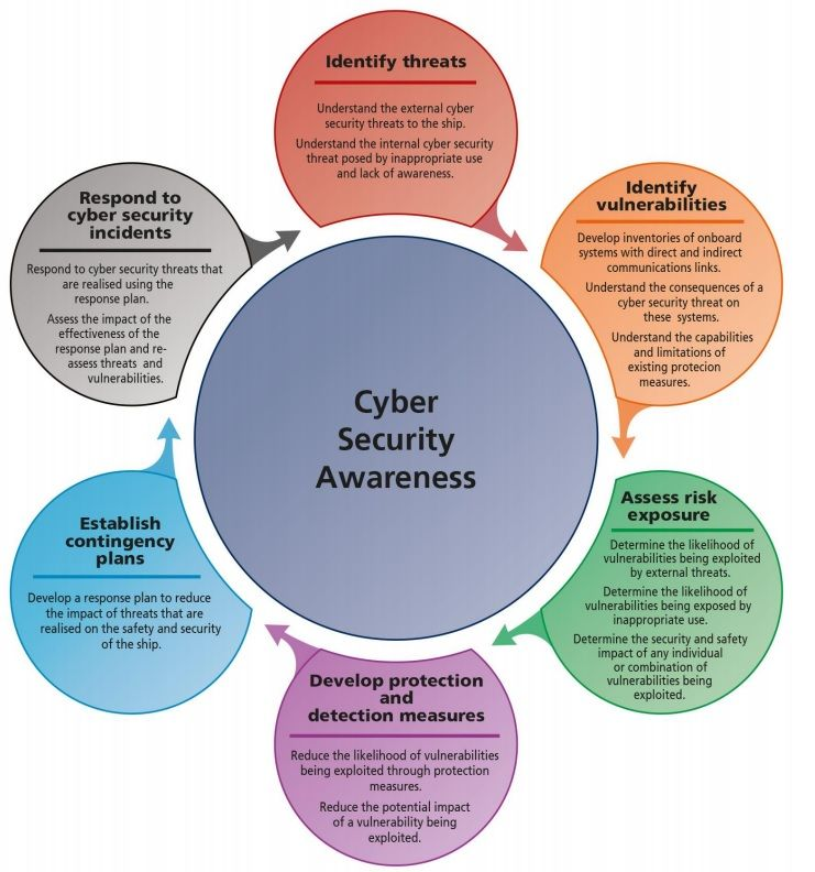 Infographic How To Raise Cyber Security Awareness Cyber