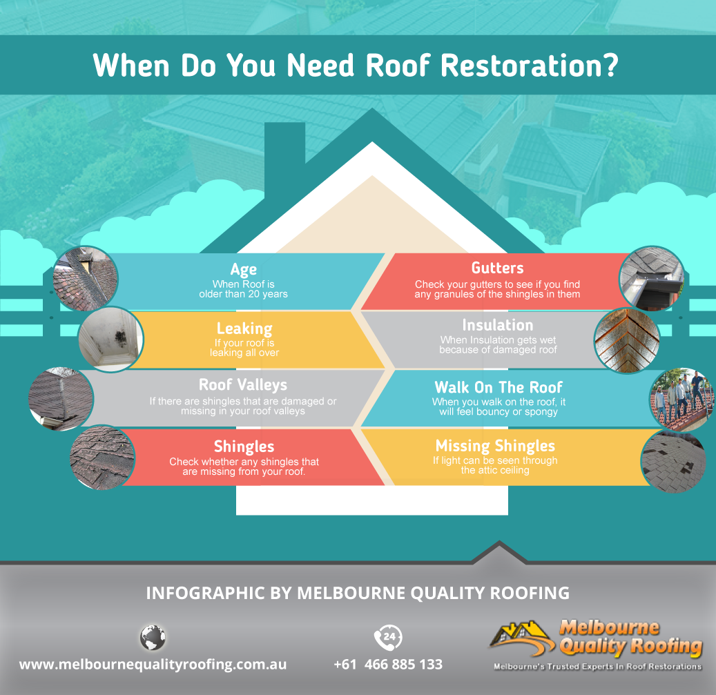 After The Foundation The Roof Can Be Said To Be The Most Important Aspect Of The House There Is A Difference Betwe Roof Restoration Roof Repair Roof Problems