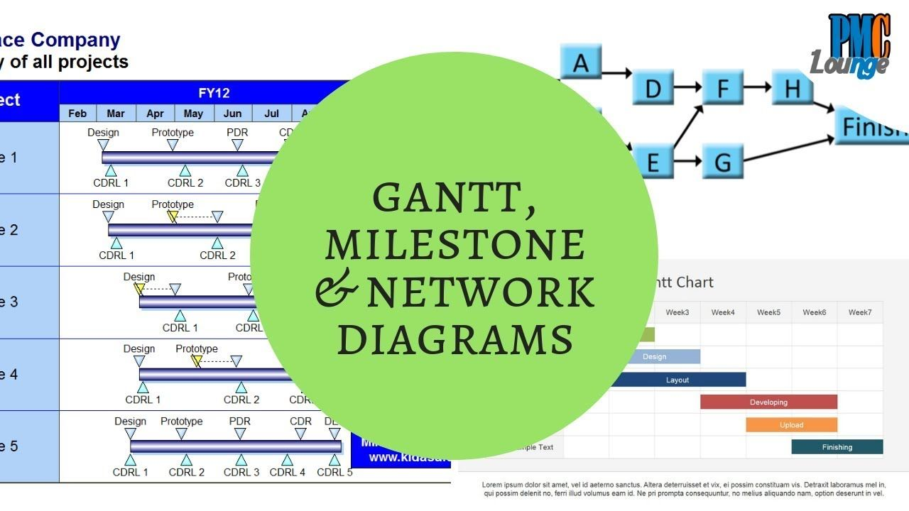 milestone chart gantt chart and network diagrams different ways