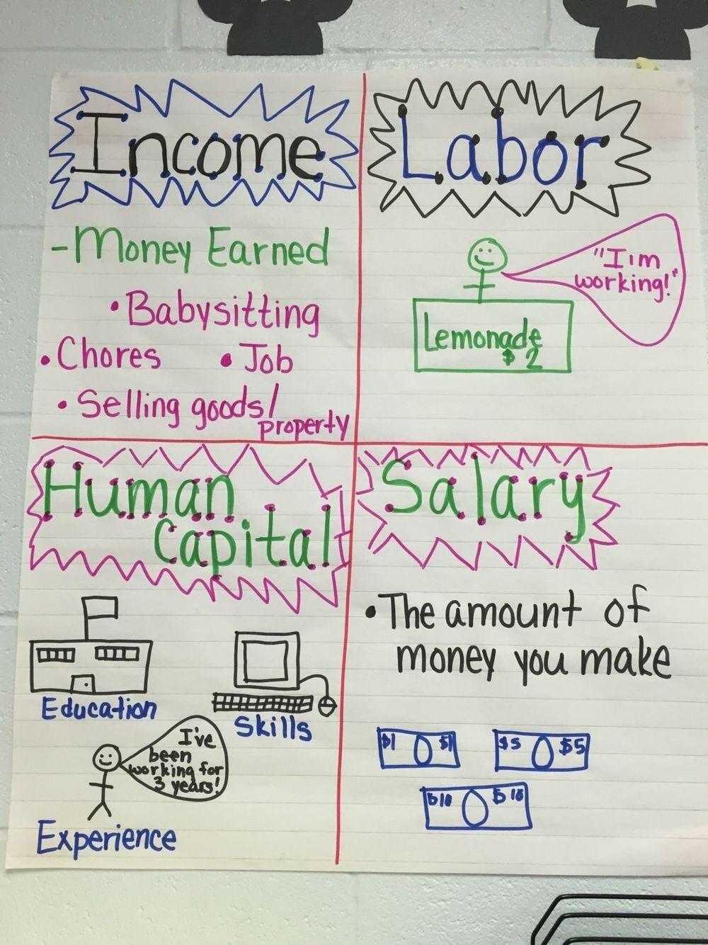 3rd Grade Economics Worksheets Personal Financial Literacy A In 2020 Personal Financial Literacy Anchor Chart Personal Financial Literacy Financial Literacy Worksheets