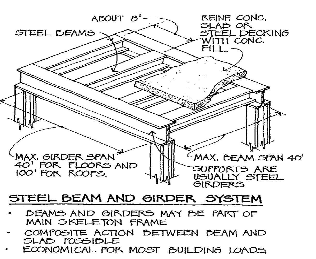 Image Steel Beam And Girder System For Term Side Of Card