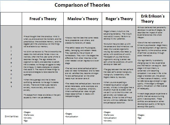 Comparison of theorists