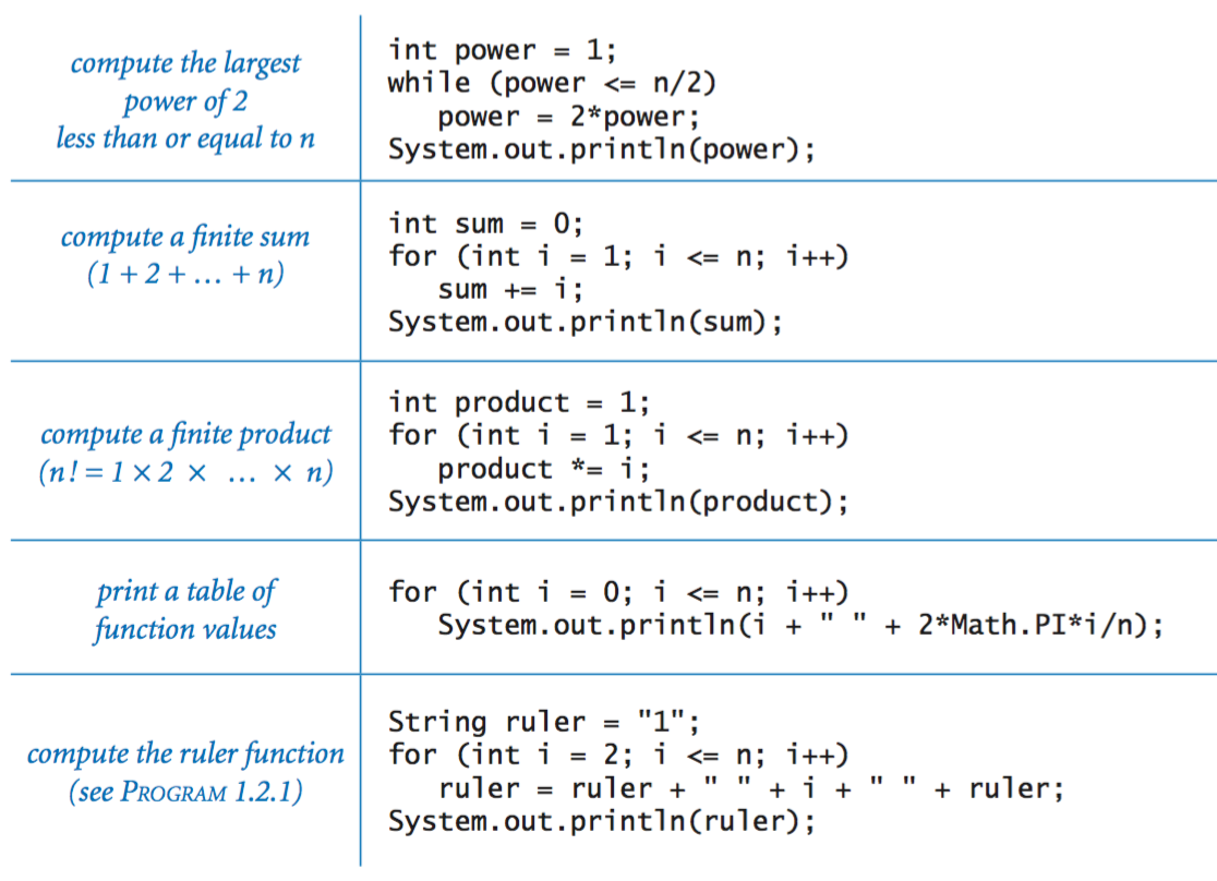While And For Loops In Java With Images