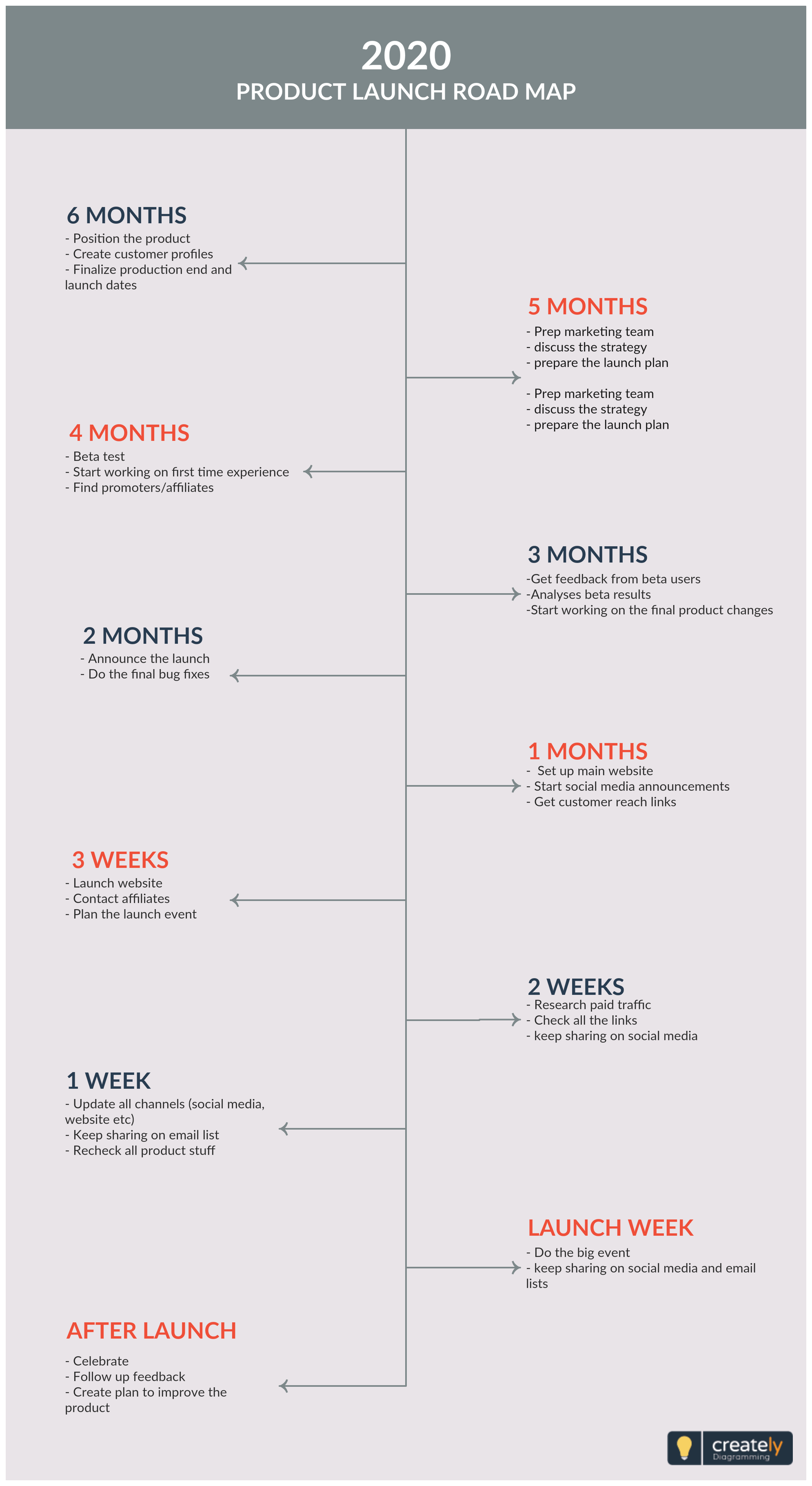 Product Launch Timeline