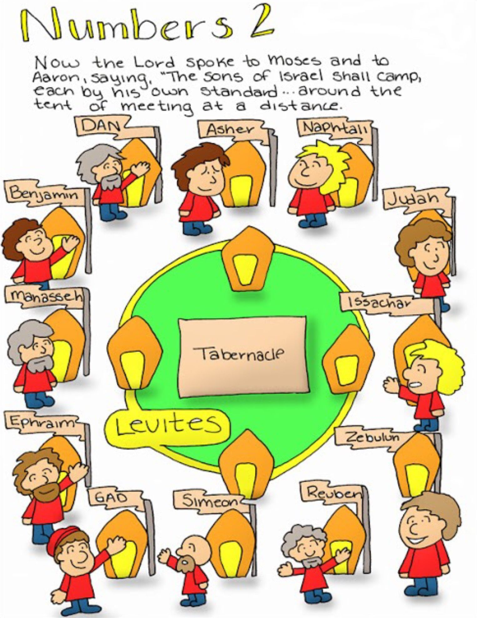 Numbers Chapter 2 | doodle through the Bible OT!!!!! | Pinterest | Bible