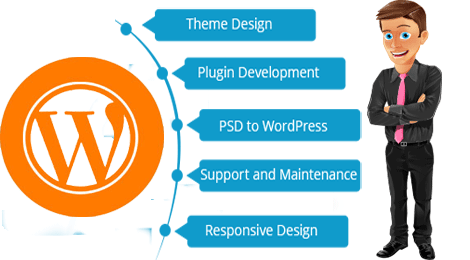 Develop professional wordpress website | Wordpress, Web ...