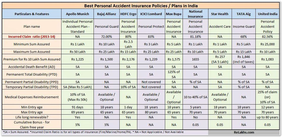 Best Personal Accident Insurance Plans in India
