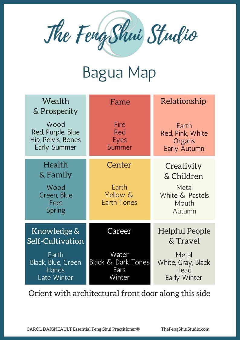 Feng Shui Bagua Schlafzimmer The Feng Shui Bagua For Fame The Feng Shui Studio Ideas For