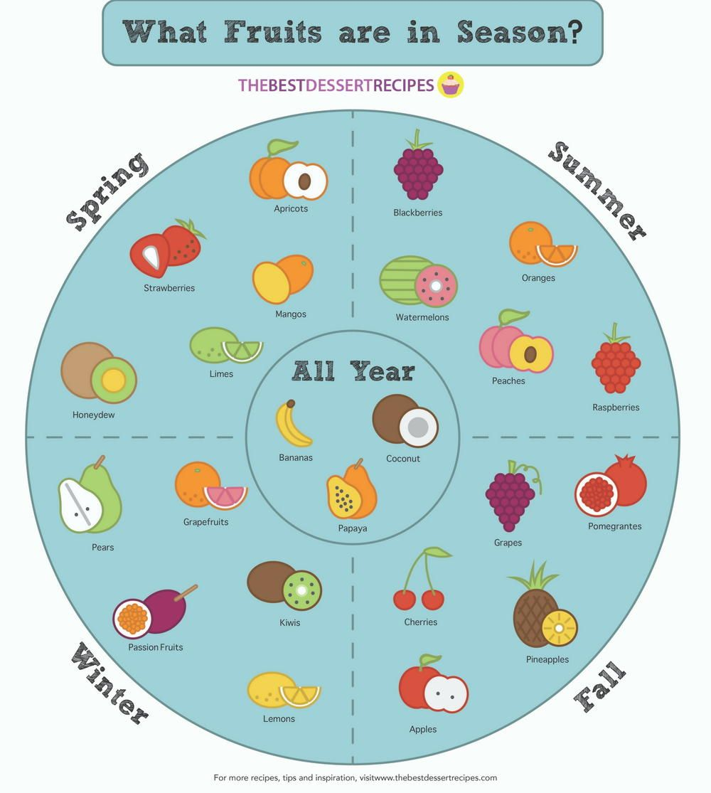 Your Seasonal Fruit Chart This Chart Will Help You Pick The Freshest Fruit Every Time Fruit Season Chart Fruit In Season Seasonal Vegetables Chart