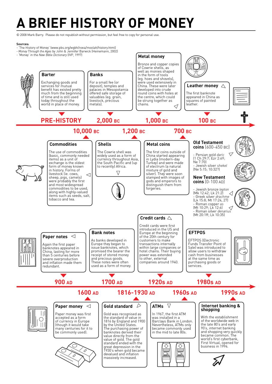 Visual Unit Biblical Diagrams Infographics Page 5 History