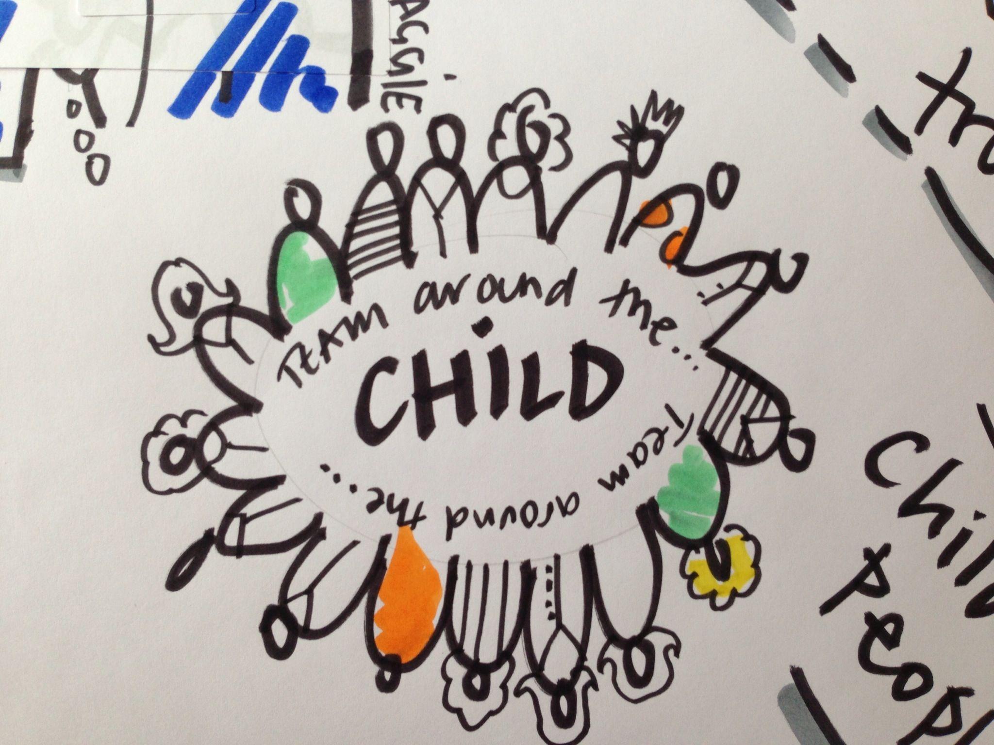 Diversity Graphic Team around the child | Graphic Facilitation ...