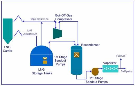 Lng Regasification Plant Google Search Energies