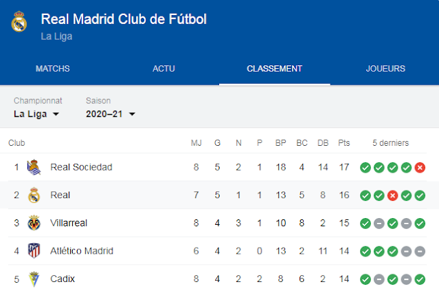 القنوات الناقلة لمباراة ريال مدريد اليوم الدوري الاسباني Real Madrid Vs Valencia Real Madrid Madrid Today
