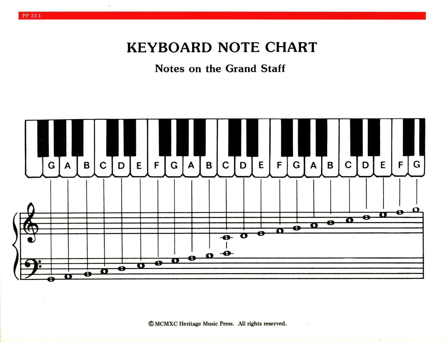 Elementary Piano Note Chord Chart Piano Chords Chart Piano Music Notes Piano Chart
