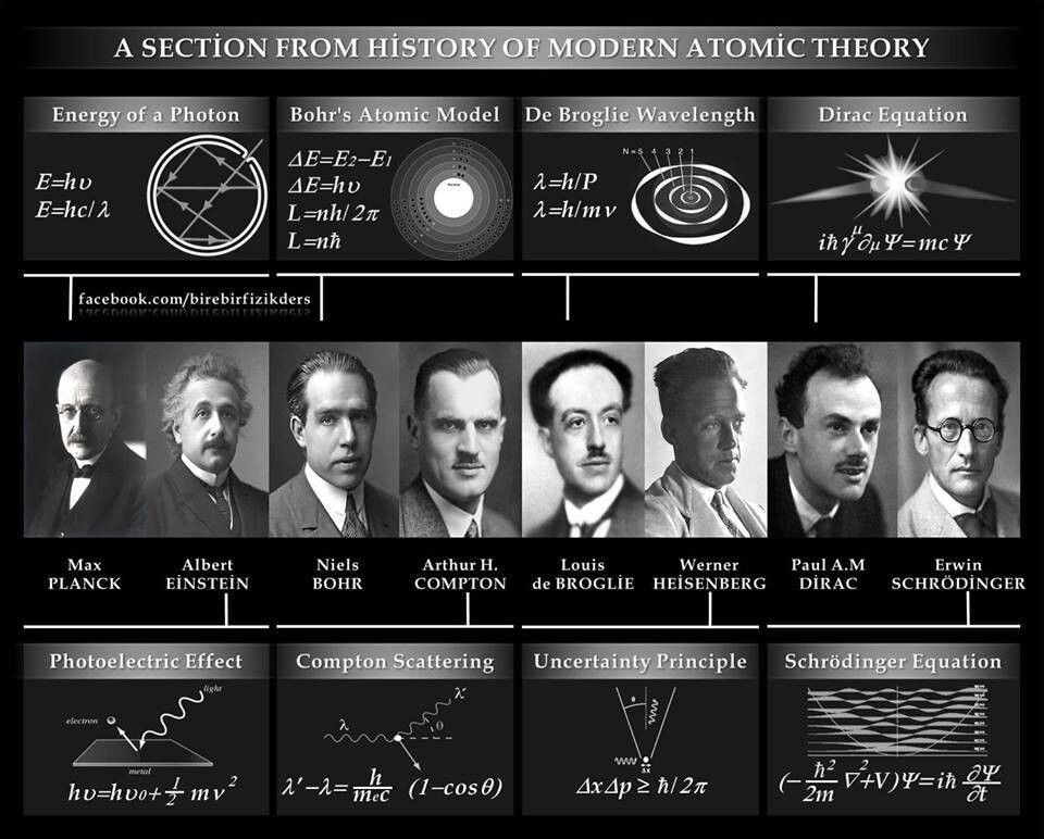History of atomic theory science fiction pinterest atomic history of atomic theory ccuart Image collections