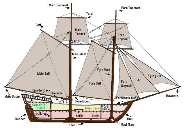 brig sails diagram data circuit diagram u2022 rh 45 63 21 231