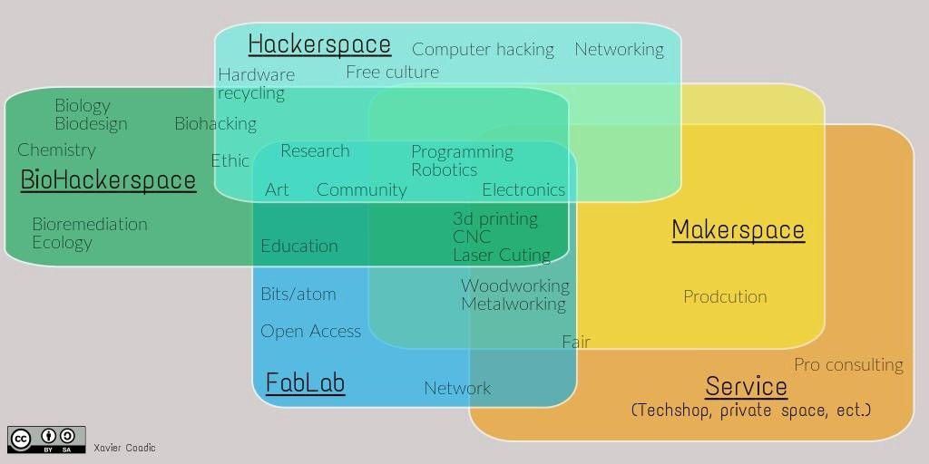 De l\'économie circulaire open source au concept de Paysage