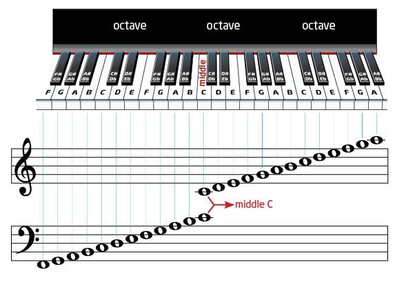 Keyboard Cheat Sheet Find That And The Other Notes On The Piano