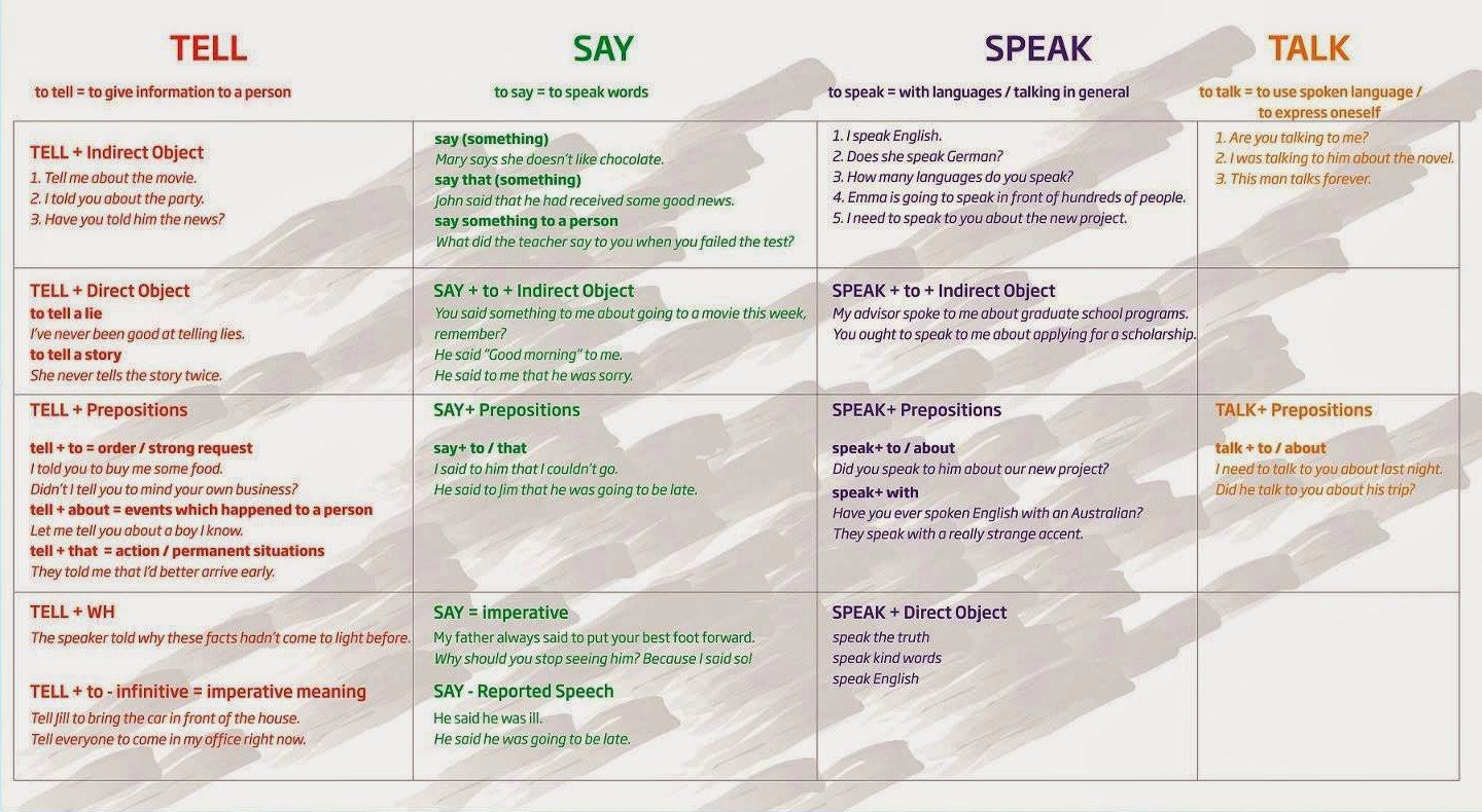 Pin By Sergei Polovin On Vocabulary In