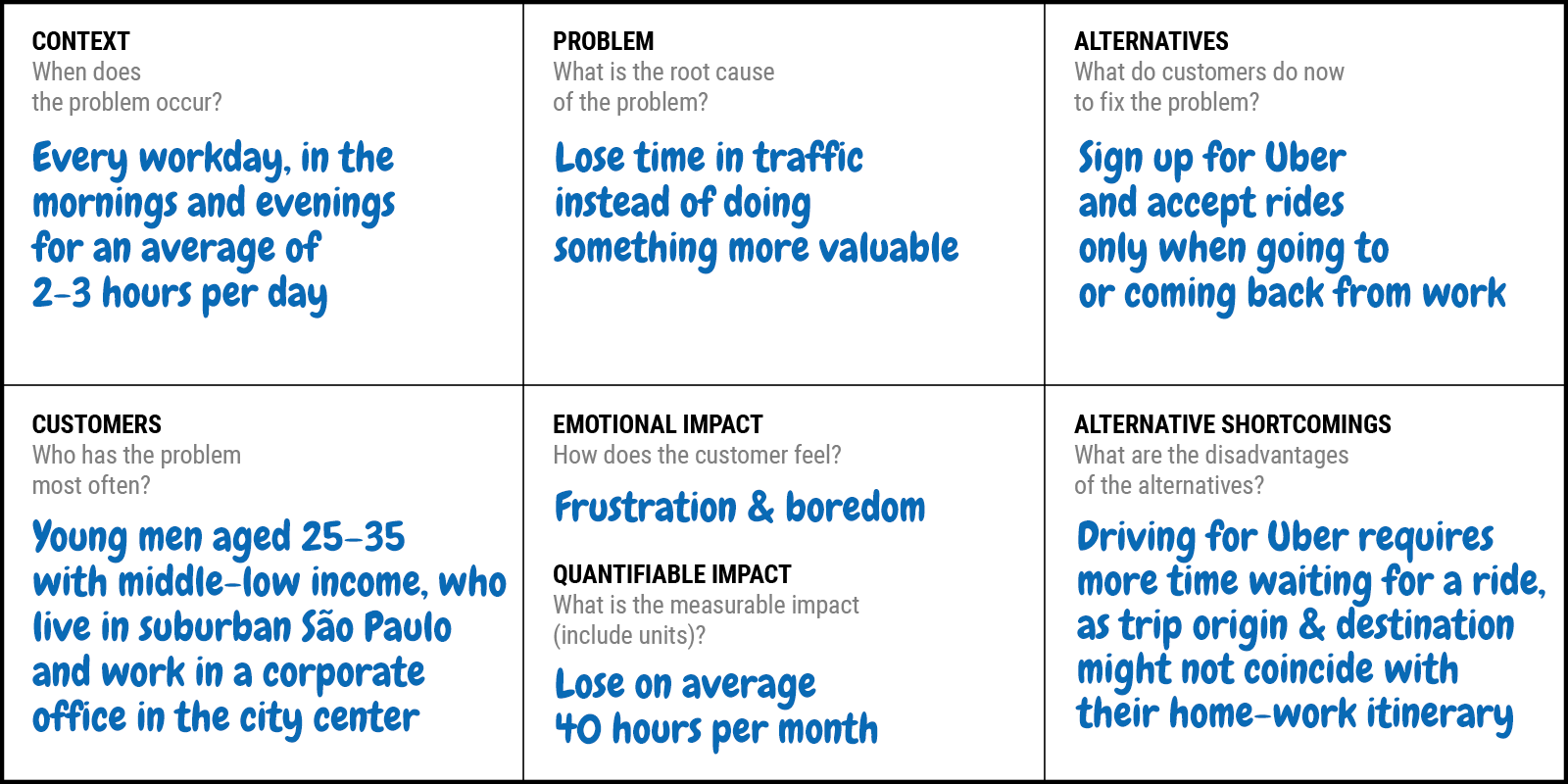 Problem Statement Canvas For Startups And Innovation Teams