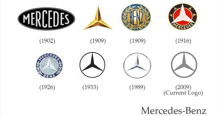 Mercedes-Benz Logo Evolution | Design Elements | Pinterest