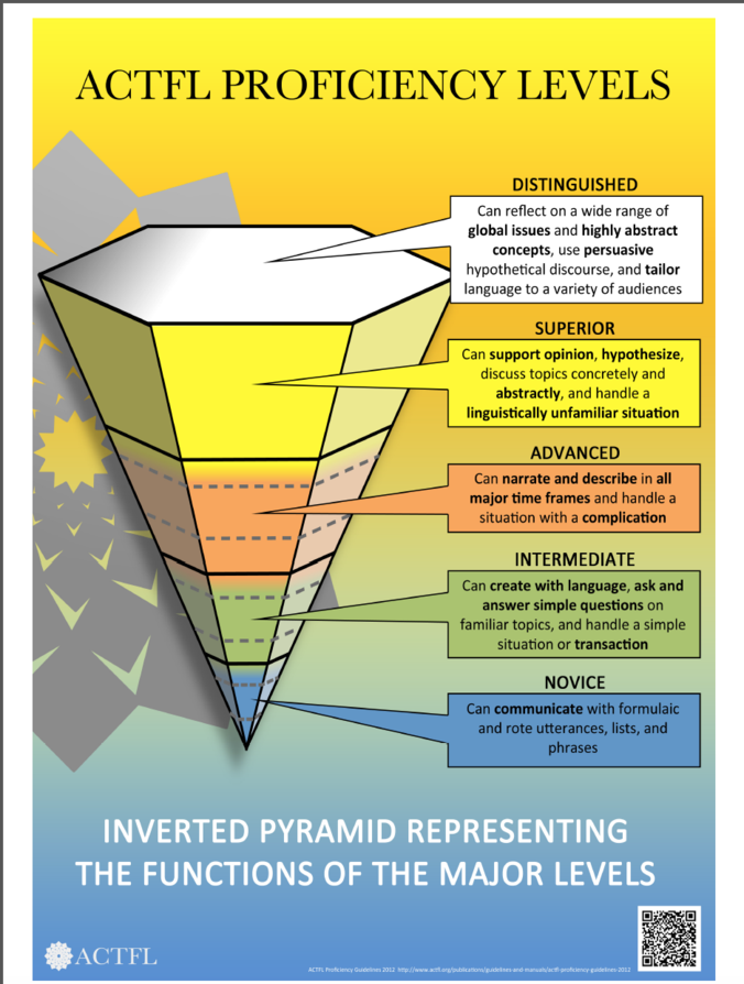 Pyramid chartg 2017 18 pinterest multiple intelligences transitioning from a traditional world language program to an oral proficiency based program sciox Choice Image
