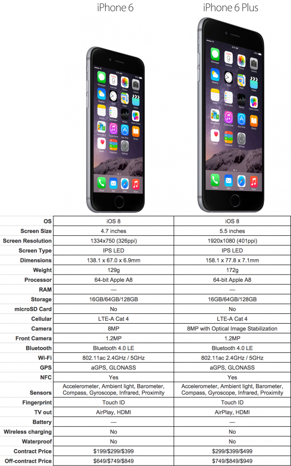 IPHONE 6 VS 7 SPECS
