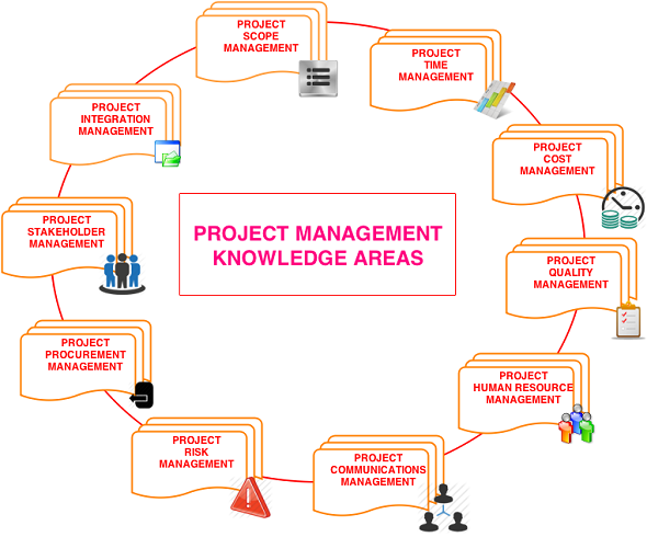PMP Exam Tips: Project Management Knowledge Areas according to PMBOK