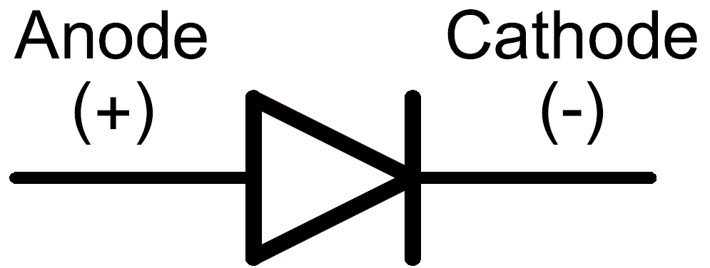 Diode circuit symbol, with anode/cathode labeled
