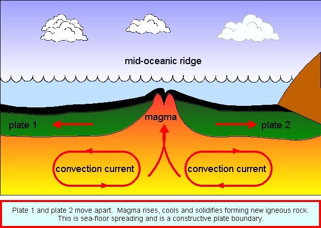The Best Seafloor Spreading Science Definition And Pics In 2020 Seafloor Spreading Plate Tectonics Science