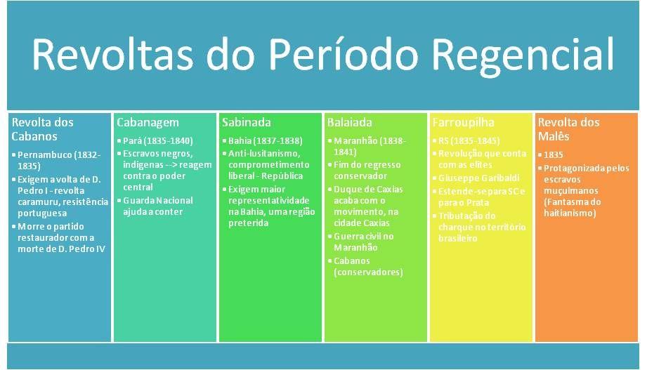 Historia Do Brasil 1831 1840 Periodo Regencial Historia Do Brasil Resumo Historia Do Brasil Historia
