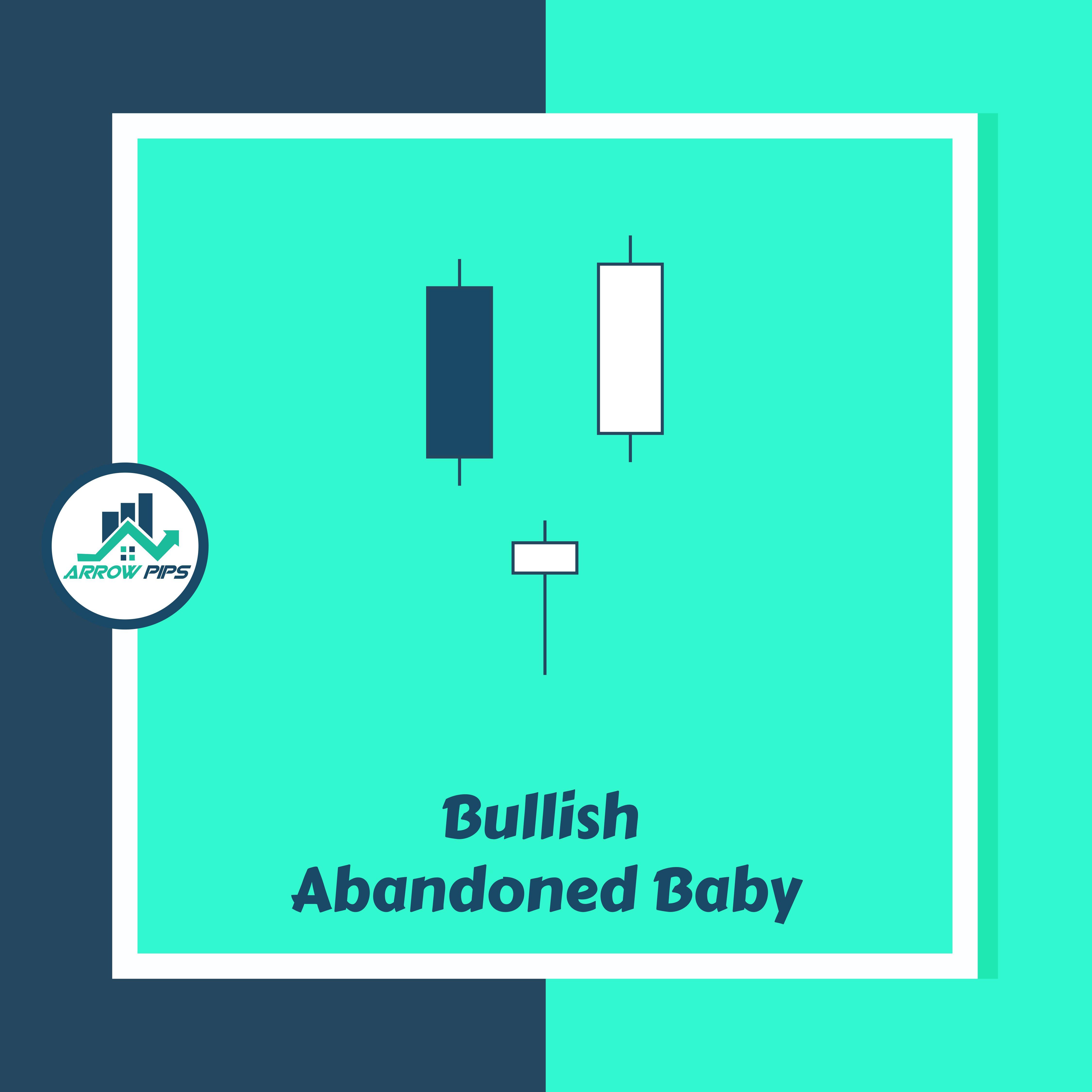 Recapping: Bullish Abandoned Baby Candlestick Pattern