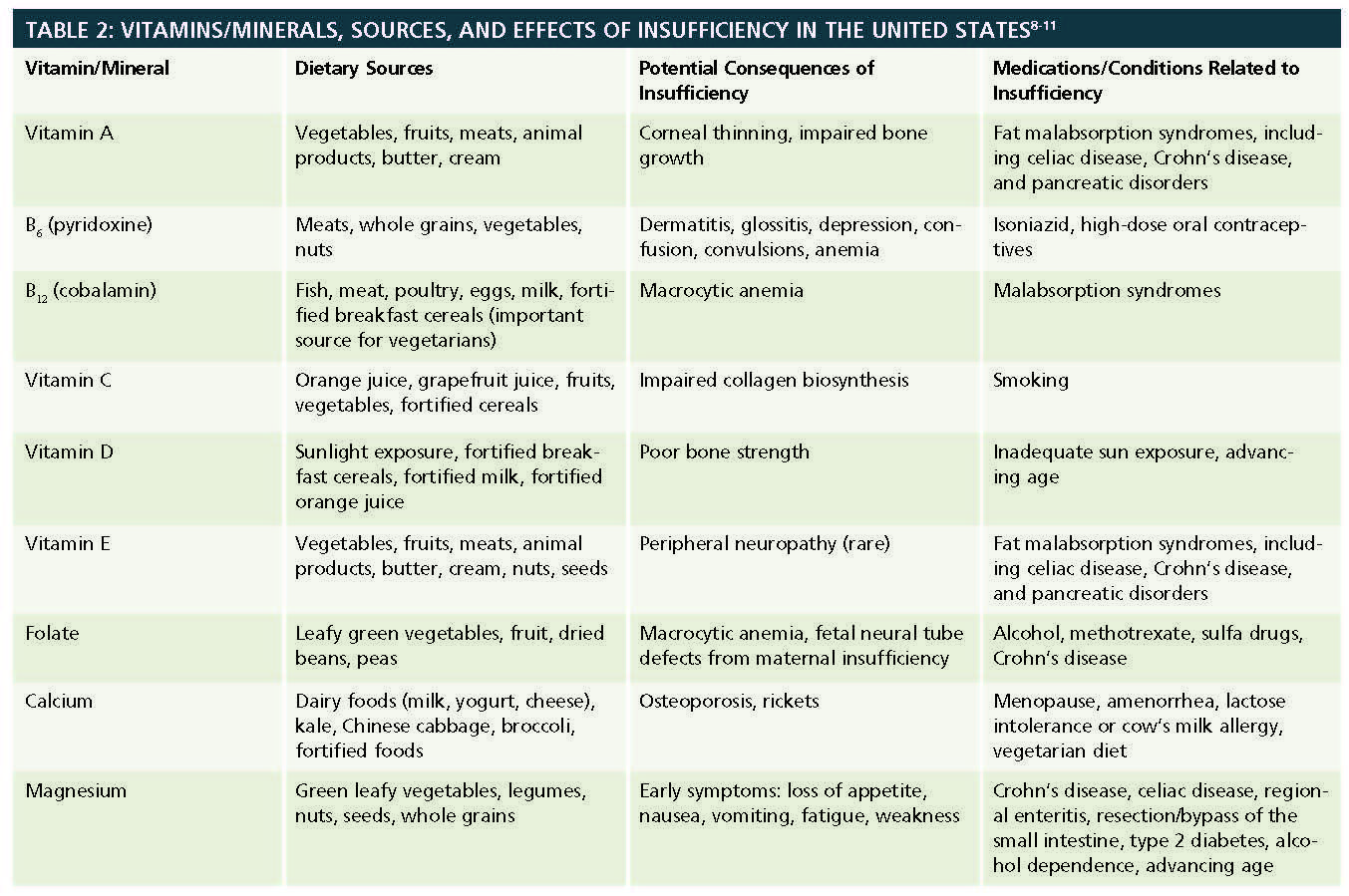 And Mineral Vitamin Nutrition Chart